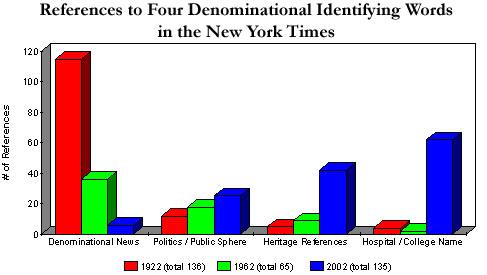 Denominational graph
