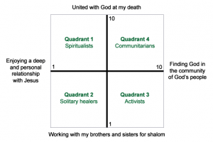 Graph that shows the four quadrants Mead is discussing