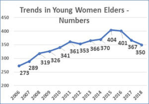 Chart - Trends in Young Women Elders - Numbers