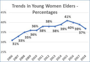 Chart - Trends in Young Women Elders - Percentages