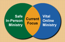 Venn diagram with Current Focus the overlap between Safe In-Person Ministry and Vital Online Ministries