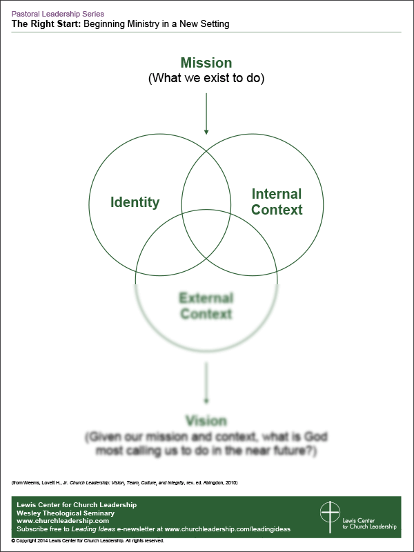 Sample Diagram - Mission to Vision